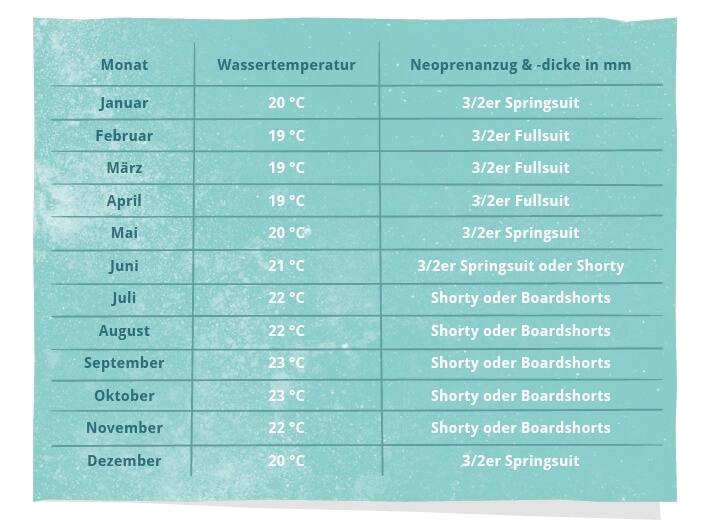 Wassertemperaturen und Neodicke Fuerteventura