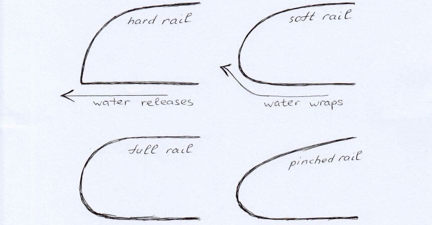 Surfboard rail shapes