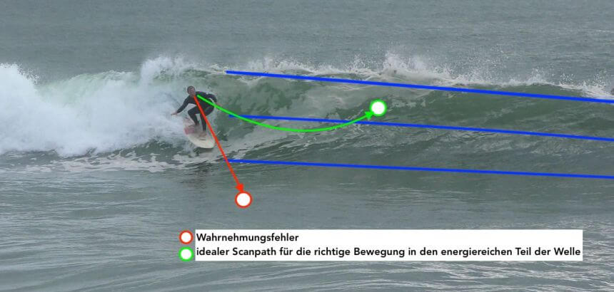 Video Analyse beim Surf Coaching in Portugal_1