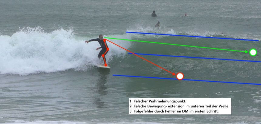 Video Analyse beim Surf Coaching in Portugal_2