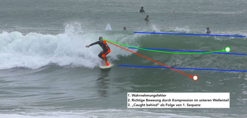 Video Analyse beim Surf Coaching in Portugal_3